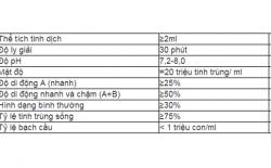 tinh-dich-do-nhu-the-nao-la-binh-thuong